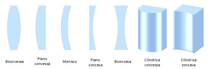 Lenti ottiche ottica di precisione componenti e sistemi ottici per industria - Specchi e lenti ...